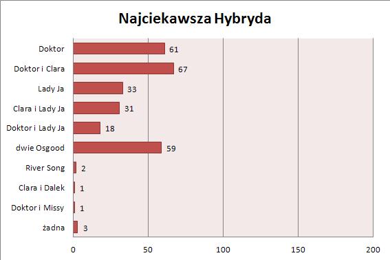 16-02-14-wykres-hybryda